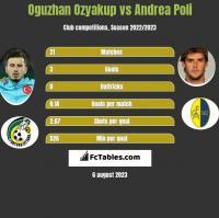 Oguzhan Ozyakup vs Andrea Poli h2h player stats