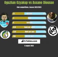 Oguzhan Ozyakup vs Assane Diousse h2h player stats