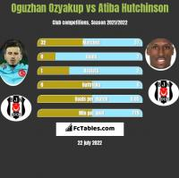 Oguzhan Ozyakup vs Atiba Hutchinson h2h player stats