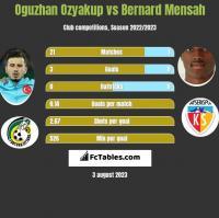 Oguzhan Ozyakup vs Bernard Mensah h2h player stats