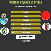 Oguzhan Ozyakup vs Bruma h2h player stats