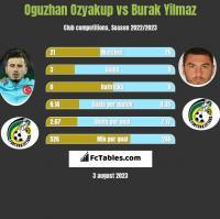 Oguzhan Ozyakup vs Burak Yilmaz h2h player stats