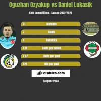 Oguzhan Ozyakup vs Daniel Lukasik h2h player stats