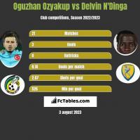 Oguzhan Ozyakup vs Delvin N'Dinga h2h player stats