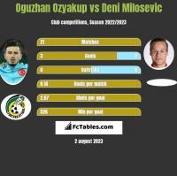 Oguzhan Ozyakup vs Deni Milosevic h2h player stats