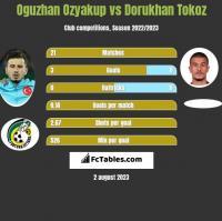Oguzhan Ozyakup vs Dorukhan Tokoz h2h player stats