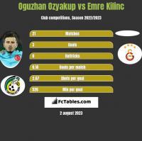 Oguzhan Ozyakup vs Emre Kilinc h2h player stats