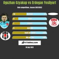 Oguzhan Ozyakup vs Erdogan Yesilyurt h2h player stats
