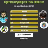 Oguzhan Ozyakup vs Erick Gutierrez h2h player stats