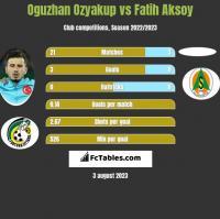 Oguzhan Ozyakup vs Fatih Aksoy h2h player stats