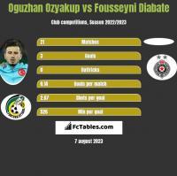 Oguzhan Ozyakup vs Fousseyni Diabate h2h player stats