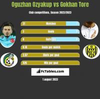Oguzhan Ozyakup vs Gokhan Tore h2h player stats