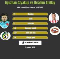 Oguzhan Ozyakup vs Ibrahim Afellay h2h player stats