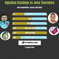 Oguzhan Ozyakup vs Jens Toornstra h2h player stats