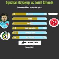 Oguzhan Ozyakup vs Jorrit Smeets h2h player stats