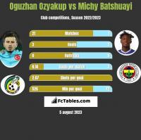 Oguzhan Ozyakup vs Michy Batshuayi h2h player stats