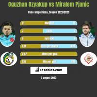 Oguzhan Ozyakup vs Miralem Pjanic h2h player stats
