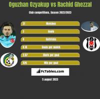 Oguzhan Ozyakup vs Rachid Ghezzal h2h player stats