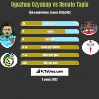 Oguzhan Ozyakup vs Renato Tapia h2h player stats