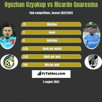 Oguzhan Ozyakup vs Ricardo Quaresma h2h player stats
