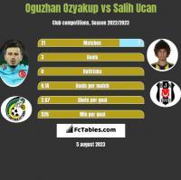 Oguzhan Ozyakup vs Salih Ucan h2h player stats
