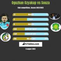 Oguzhan Ozyakup vs Souza h2h player stats