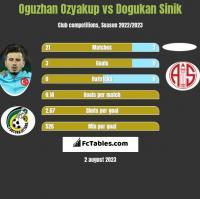 Oguzhan Ozyakup vs Dogukan Sinik h2h player stats