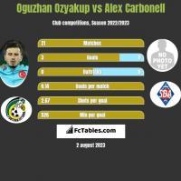 Oguzhan Ozyakup vs Alex Carbonell h2h player stats