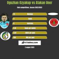 Oguzhan Ozyakup vs Atakan Uner h2h player stats