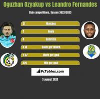 Oguzhan Ozyakup vs Leandro Fernandes h2h player stats