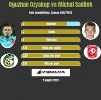 Oguzhan Ozyakup vs Michal Sadilek h2h player stats