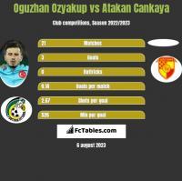 Oguzhan Ozyakup vs Atakan Cankaya h2h player stats