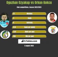 Oguzhan Ozyakup vs Orkun Kokcu h2h player stats