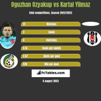 Oguzhan Ozyakup vs Kartal Yilmaz h2h player stats