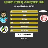 Oguzhan Ozyakup vs Bunyamin Balci h2h player stats
