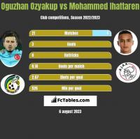 Oguzhan Ozyakup vs Mohammed Ihattaren h2h player stats
