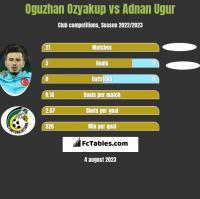 Oguzhan Ozyakup vs Adnan Ugur h2h player stats