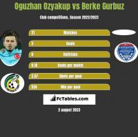 Oguzhan Ozyakup vs Berke Gurbuz h2h player stats