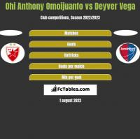 Ohi Anthony Omoijuanfo vs Deyver Vega h2h player stats