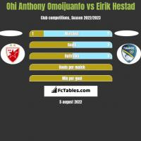 Ohi Anthony Omoijuanfo vs Eirik Hestad h2h player stats