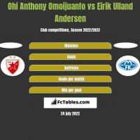 Ohi Anthony Omoijuanfo vs Eirik Ulland Andersen h2h player stats