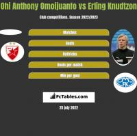 Ohi Anthony Omoijuanfo vs Erling Knudtzon h2h player stats