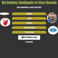 Ohi Anthony Omoijuanfo vs Etzaz Hussain h2h player stats
