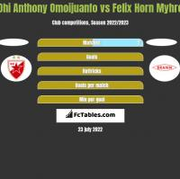 Ohi Anthony Omoijuanfo vs Felix Horn Myhre h2h player stats