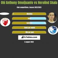 Ohi Anthony Omoijuanfo vs Herolind Shala h2h player stats