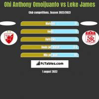Ohi Anthony Omoijuanfo vs Leke James h2h player stats