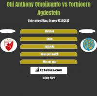 Ohi Anthony Omoijuanfo vs Torbjoern Agdestein h2h player stats