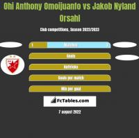Ohi Anthony Omoijuanfo vs Jakob Nyland Orsahl h2h player stats