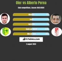 Oier vs Alberto Perea h2h player stats