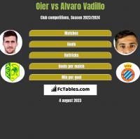 Oier vs Alvaro Vadillo h2h player stats